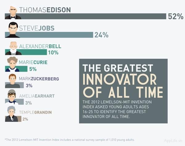 20120126_greatestinventors