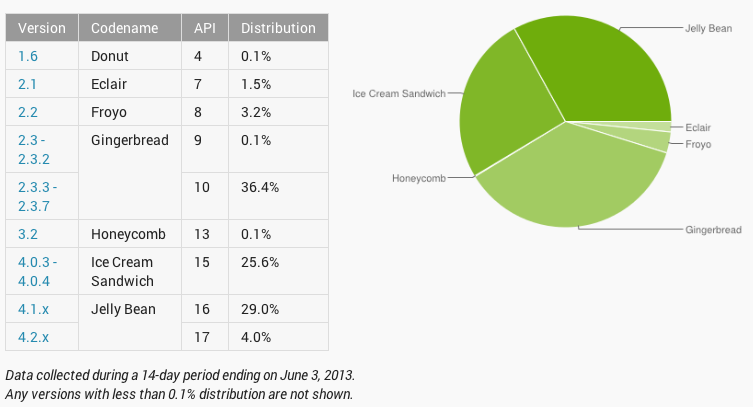 Android-versions-20130603
