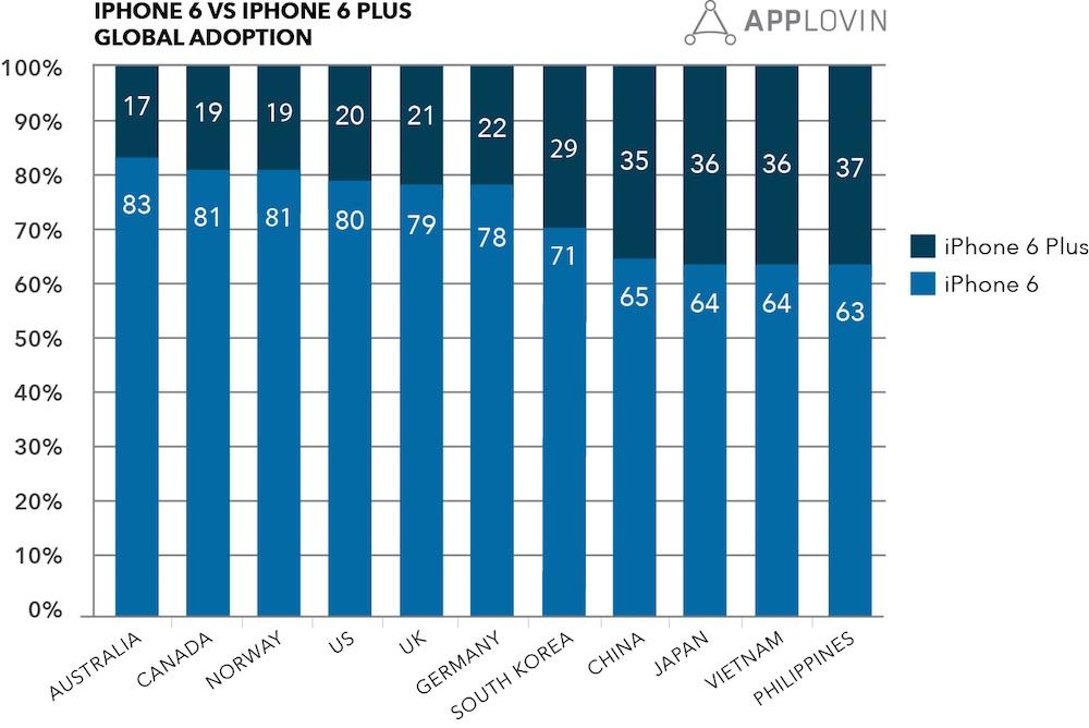 applovin_iphone_6_split