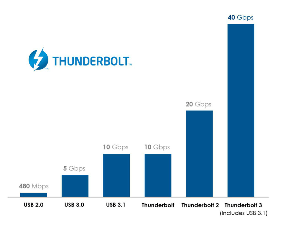 3052607_Thunderbolt_3_Graph_v2_cropped