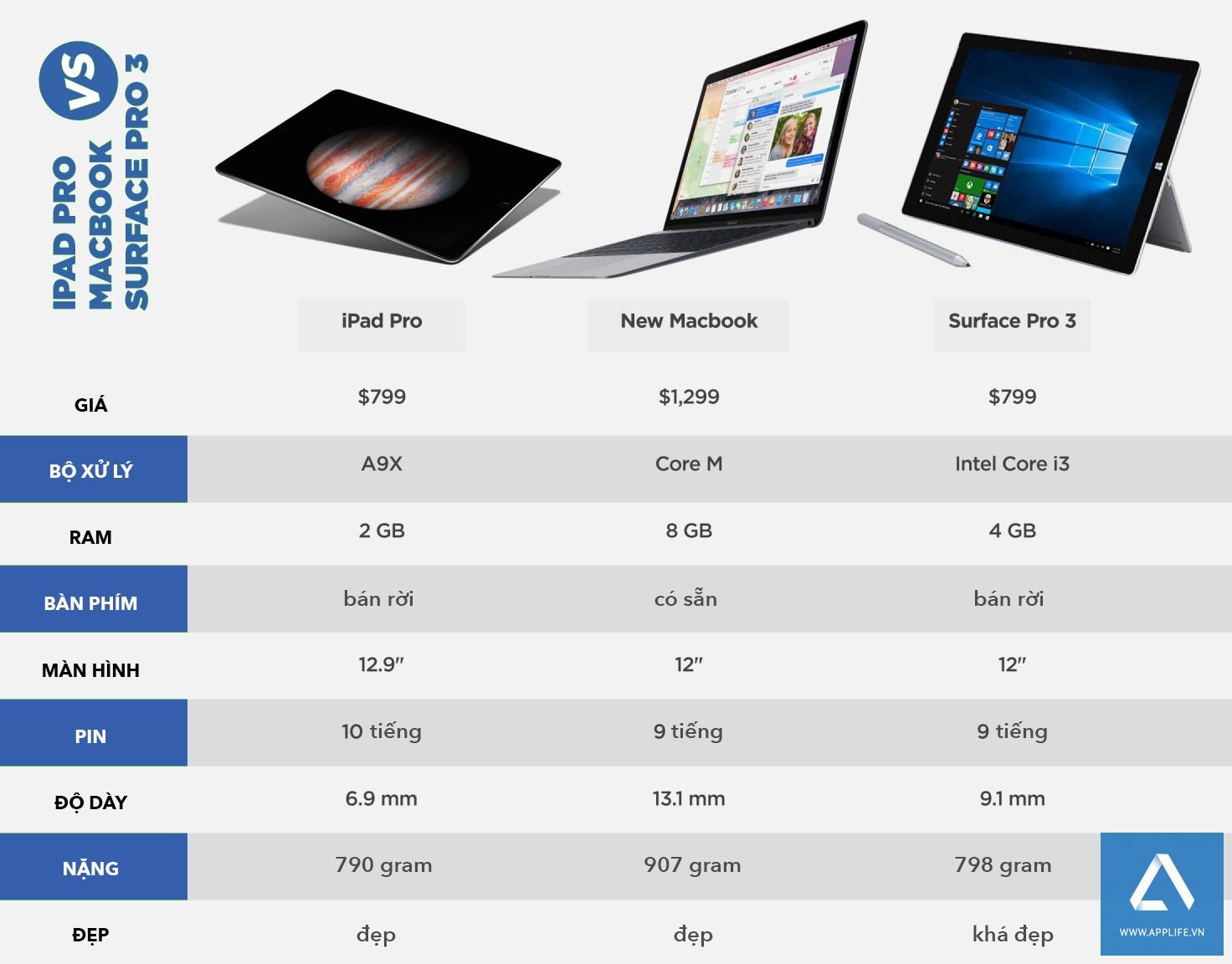 So sánh iPad Pro, MacBook 2015 và Microsoft Surface Pro 3