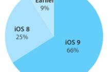 iOS-9-adoption-66-percent