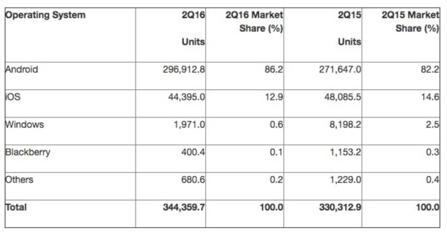 Thống kê thị phần hệ điều hành smartphone cùng quý trong các năm 2015-2016.