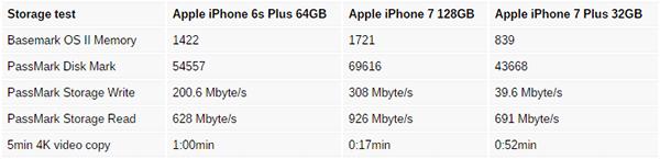 Bảng tổng kết về tốc độ đọc/ghi trên iPhone 6s Plus 64GB, iPhone 7 128GB và iPhone 7 Plus 32GB