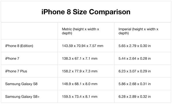 Kích thước của iPhone 8 so với các máy khác